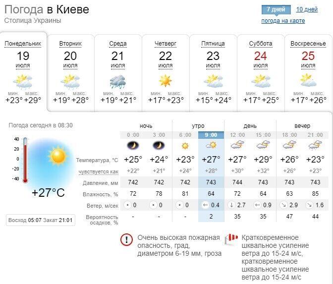 В среду в Киеве ожидается +21.