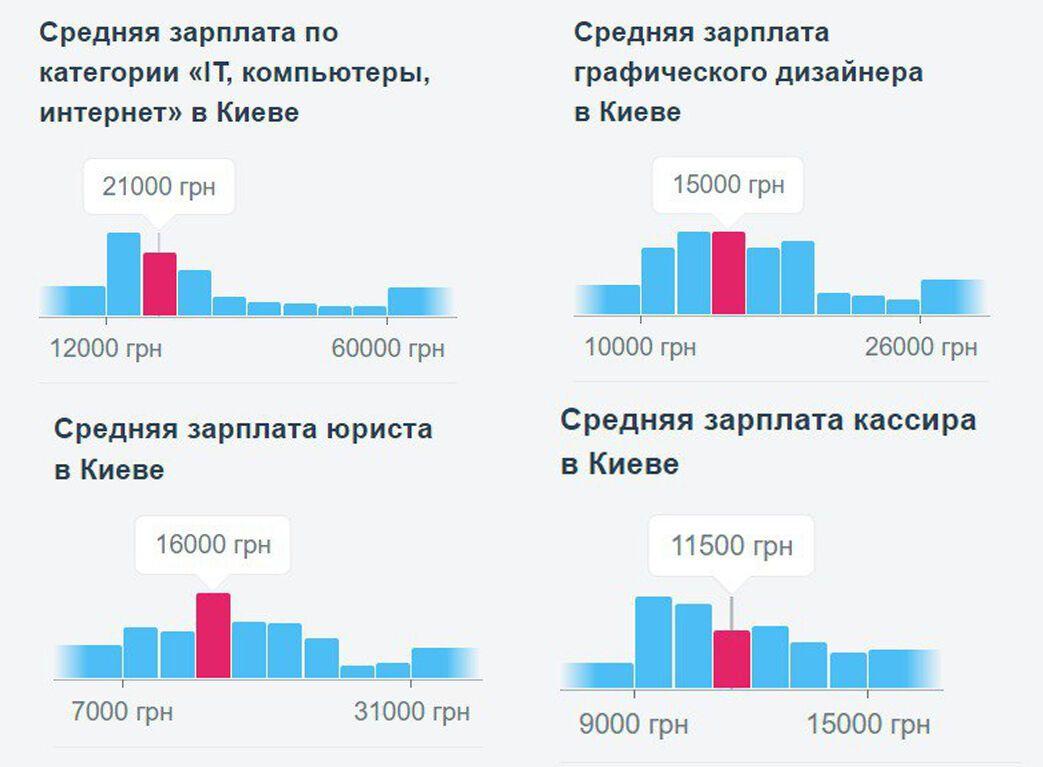 Середні зарплати в Києві.