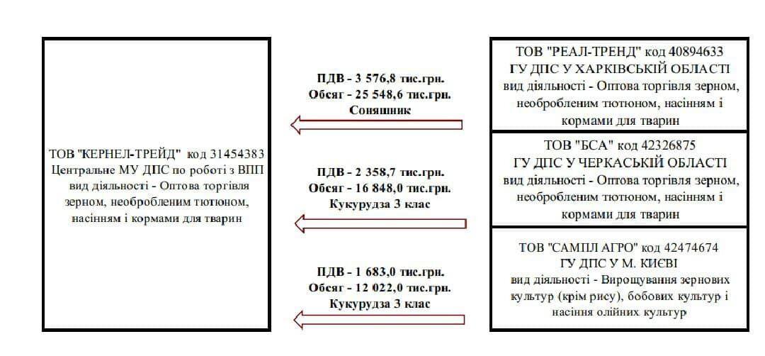"""Агрохолдинг """"Кернел"""" мільярдера Андрія Веревського звинуватили в обмані з ПДВ"""