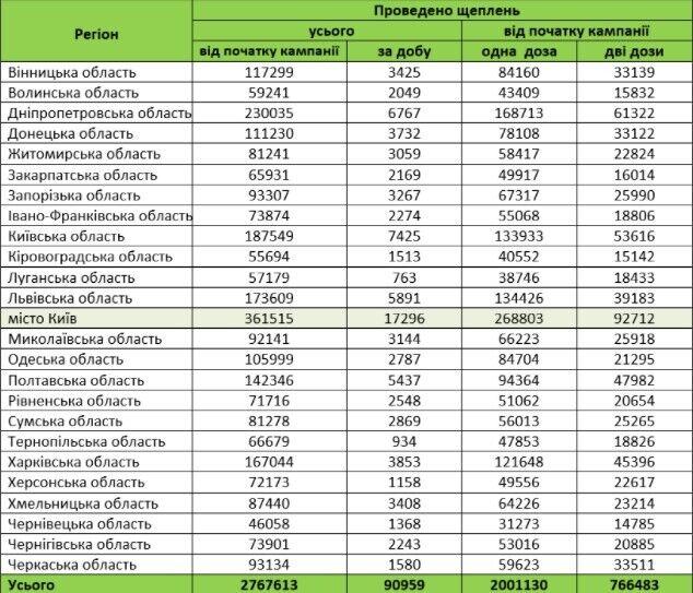 Кількість щеплених українців