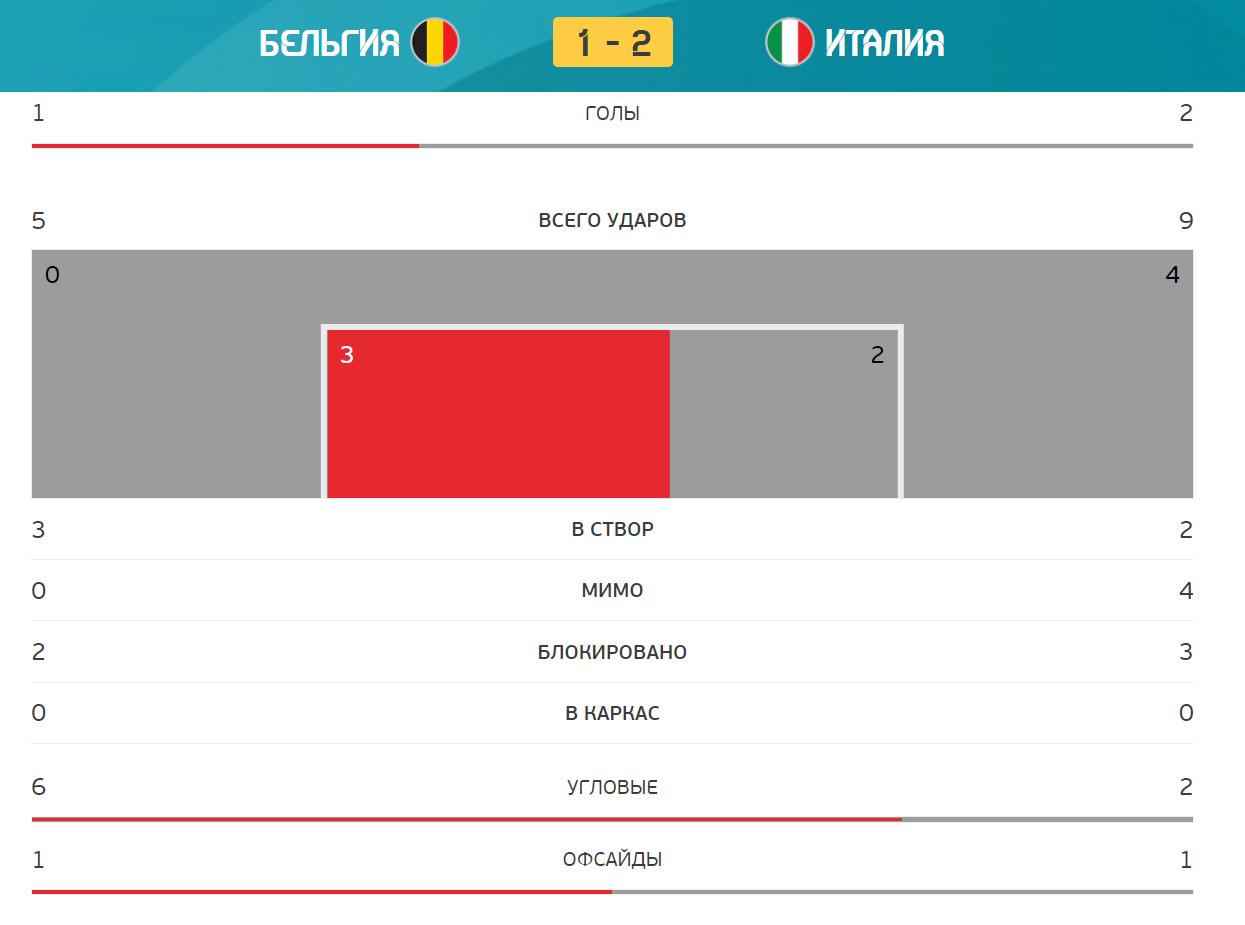Бельгія - Італія. Статистика першого тайму.