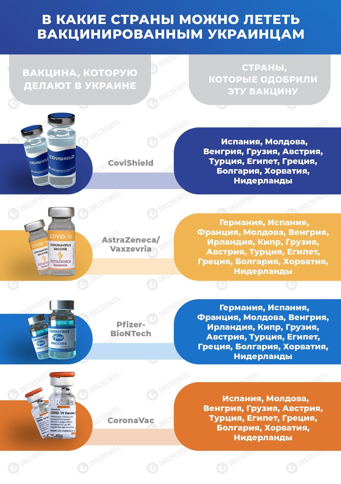 Где смогут отдохнуть вакцинированные украинцы без сдачи ПЦР: список стран. Инфографика