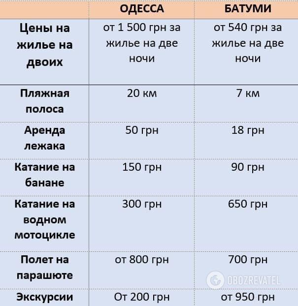 Порівняння цін на житло і розваги в Одесі і Батумі