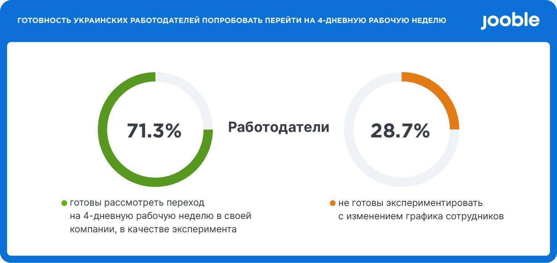 При этом 28,7% не готовы экспериментировать с изменением графика сотрудников