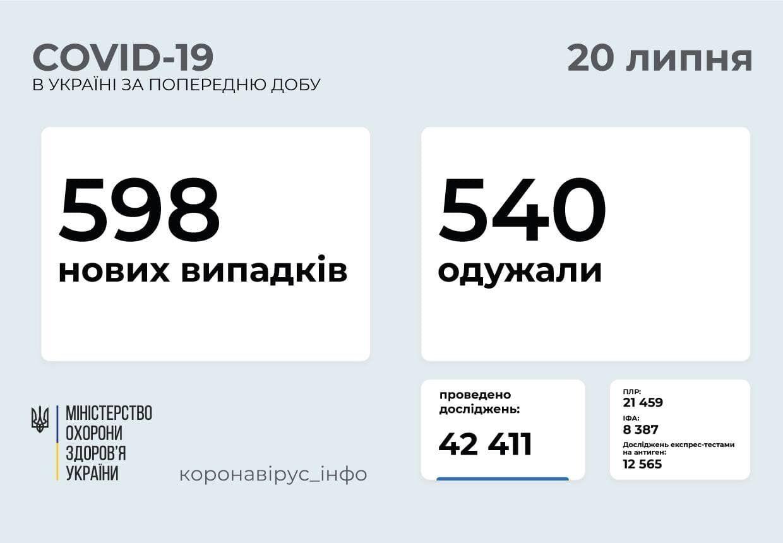 За сутки заболели 598 человек.