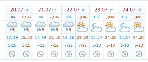 В городе будет царить комфортная погода.