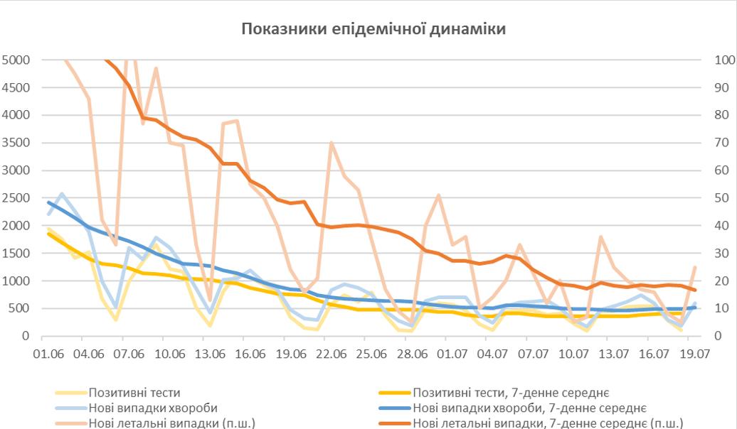 Основные эпидемические показатели и их 7-дневные усреднения