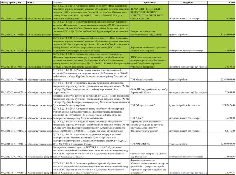 Цифры взяты из ProZorro в свободном доступе (В таблице приведены идентификаторы процедур, в каждой процедуре прикреплены соответствующие договора)