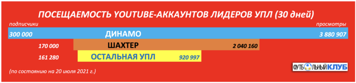 """Показатели """"Динамо"""" и """"Шахтера"""" в YouTube."""