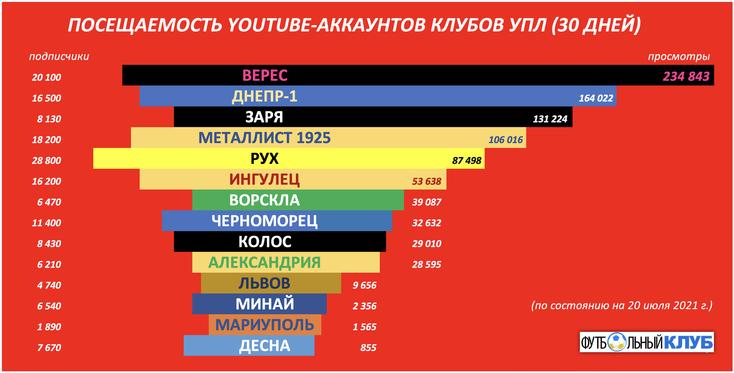 """Показатели """"остальной УПЛ"""" в YouTube."""