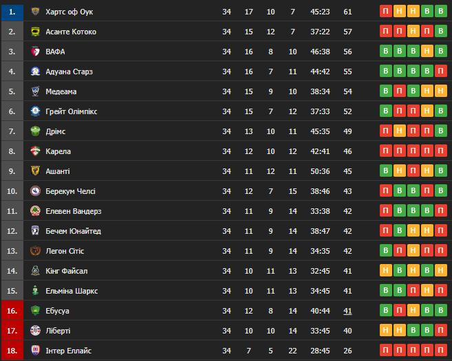 Таблиця чемпіонату Гани