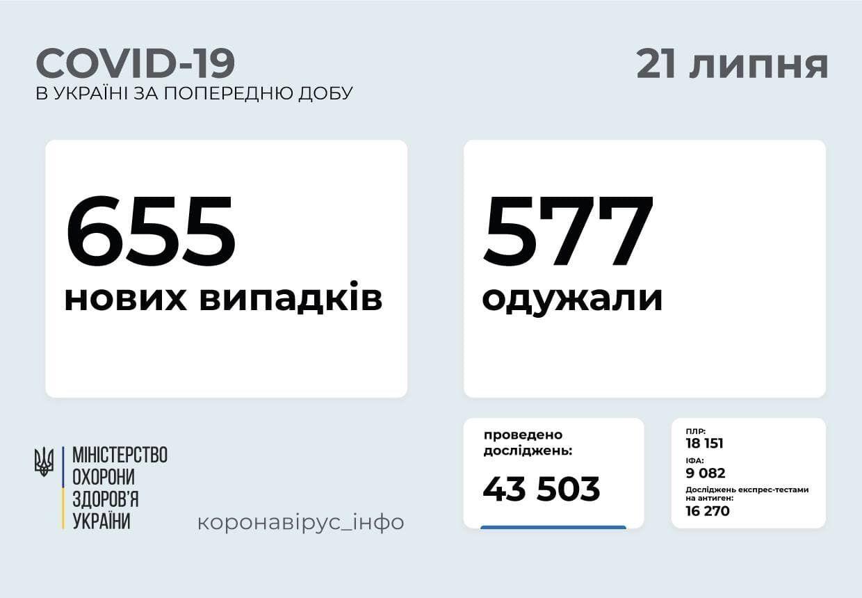 За добу в Україні захворіли 655 осіб.