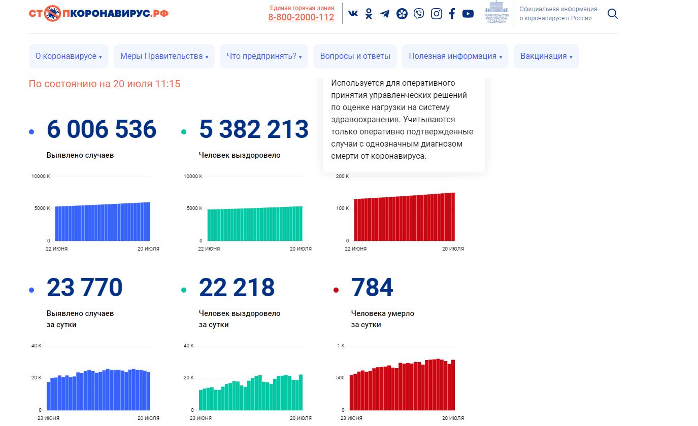 Офіційні дані щодо COVID-19 у Росії