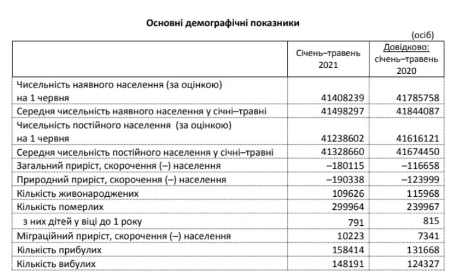 В Україні з кожним роком падає народжуваність.