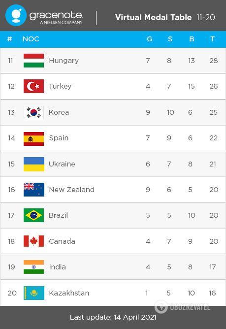 Медальный прогноз на Олимпиаду-2020.