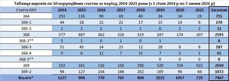 Таблица приговоров