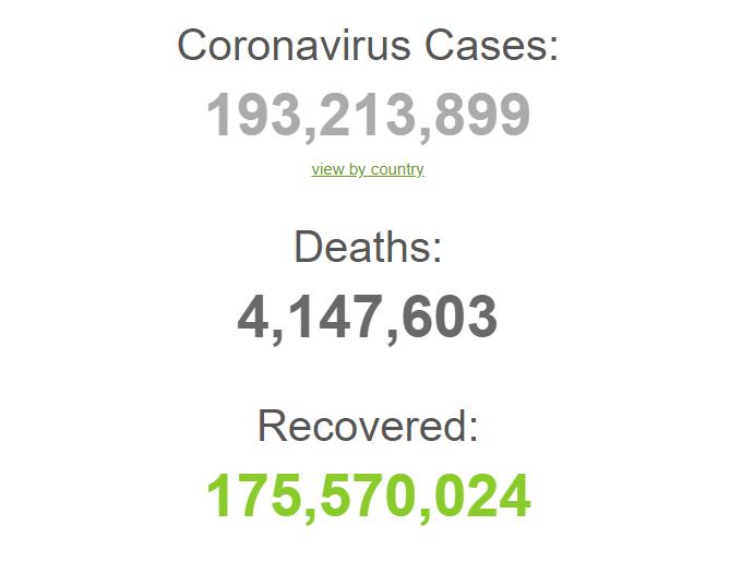С начала пандемии заразились 193,2 млн человек.