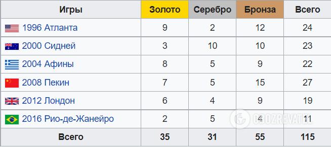 Достижения Украины на летних Олимпийских играх.