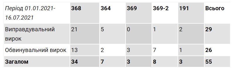 Количество приговоров