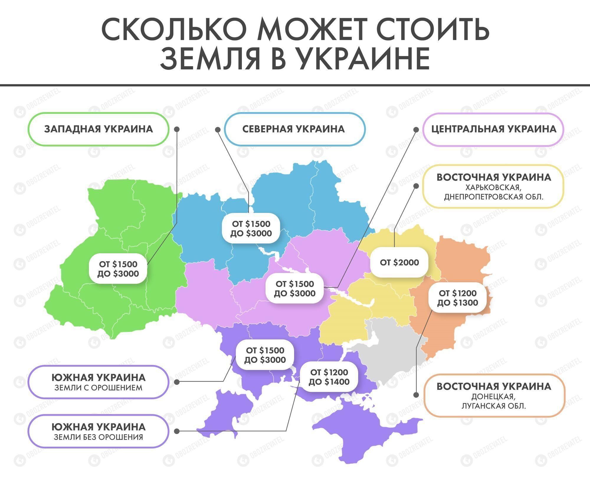 Ціни на землю в Україні