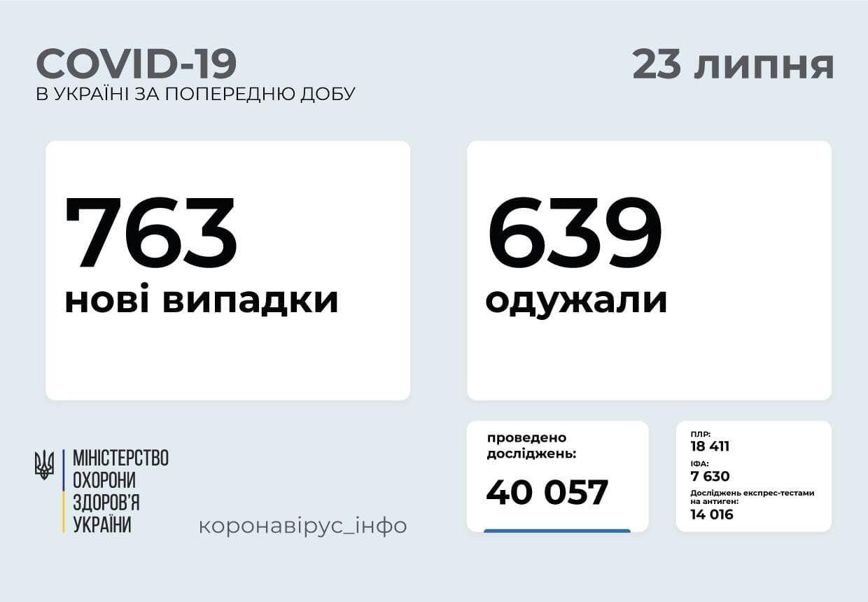 В Україні за добу захворіли 763 людини.