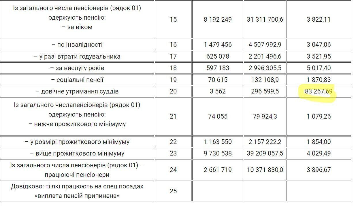Які пенсії отримують українці