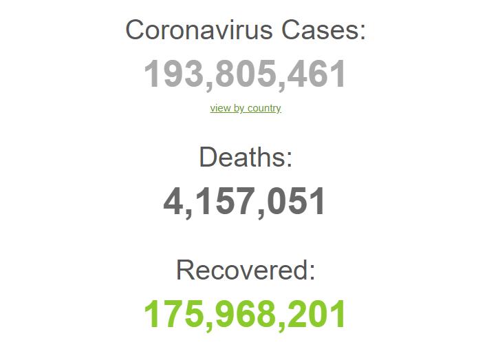З початку пандемії заразилися 193,8 млн осіб.