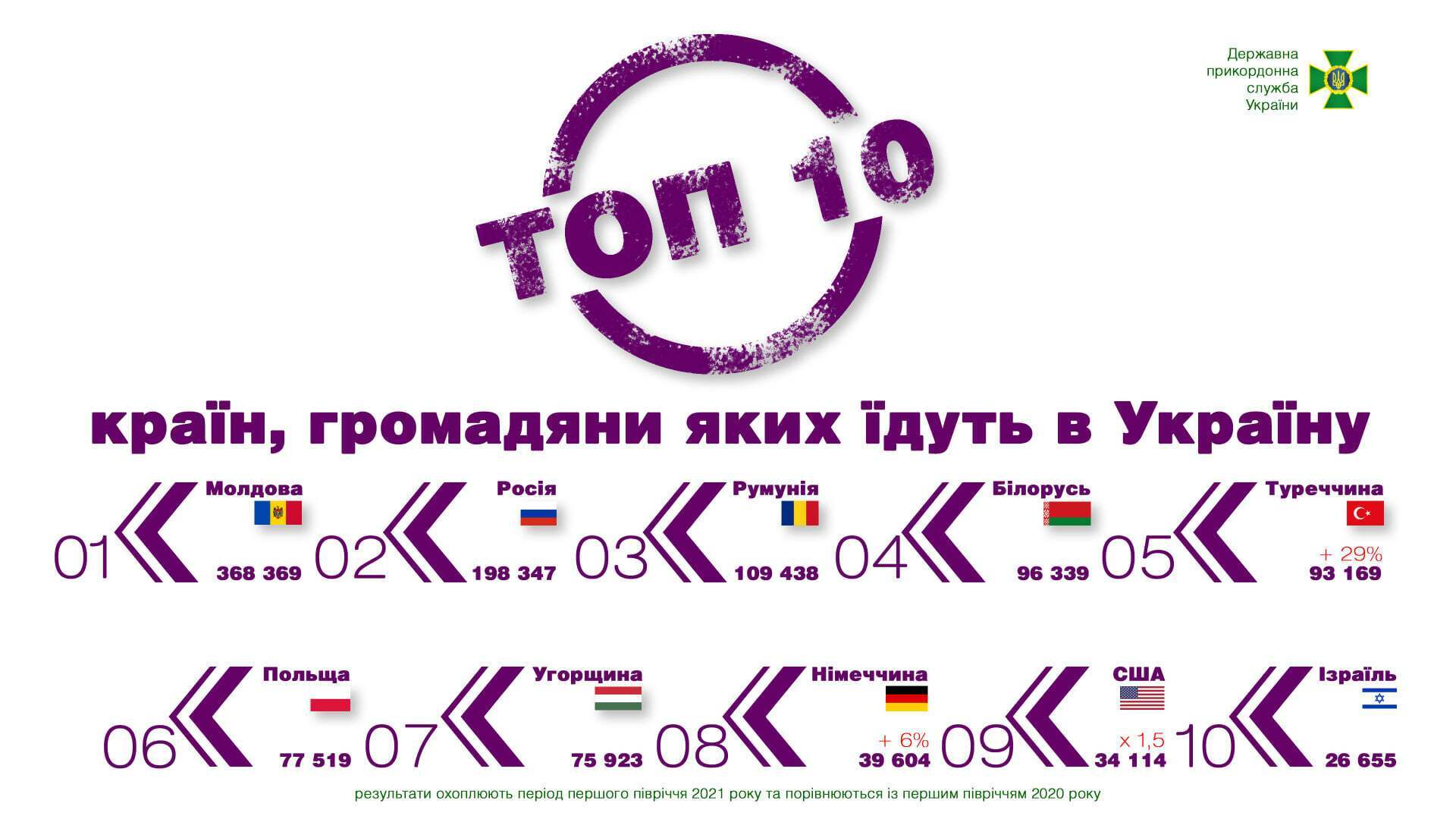 З яких країн люди приїжджають в Україну.