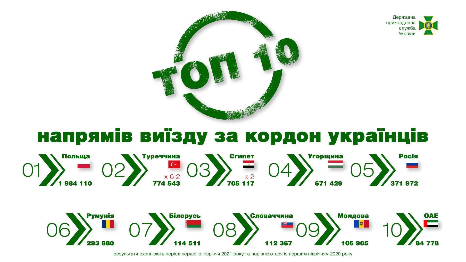 У які країни найчастіше їздять українці.