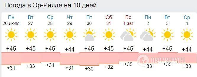 Погода в столице Саудовской Аравии Эр-Рияде на ближайшие 10 дней.