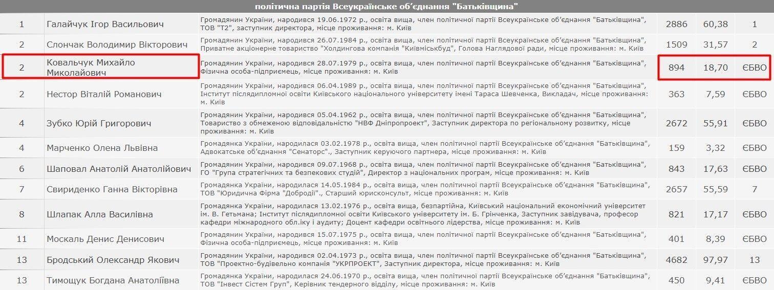 В округе №2 в Дарницком районе столицы Ковальчук набрал всего 894 голоса