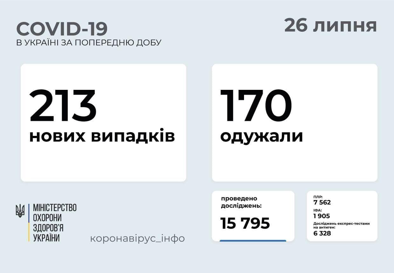 За сутки заболели 213 украинцев.