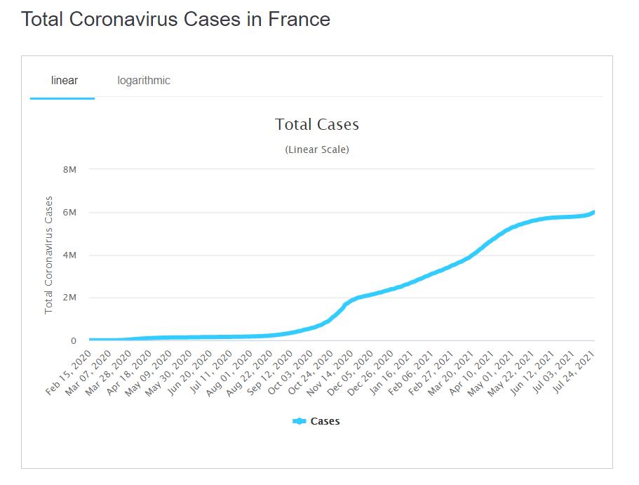 """У Франції ввели обов'язкову вакцинацію медиків і """"санітарні перепустки"""""""