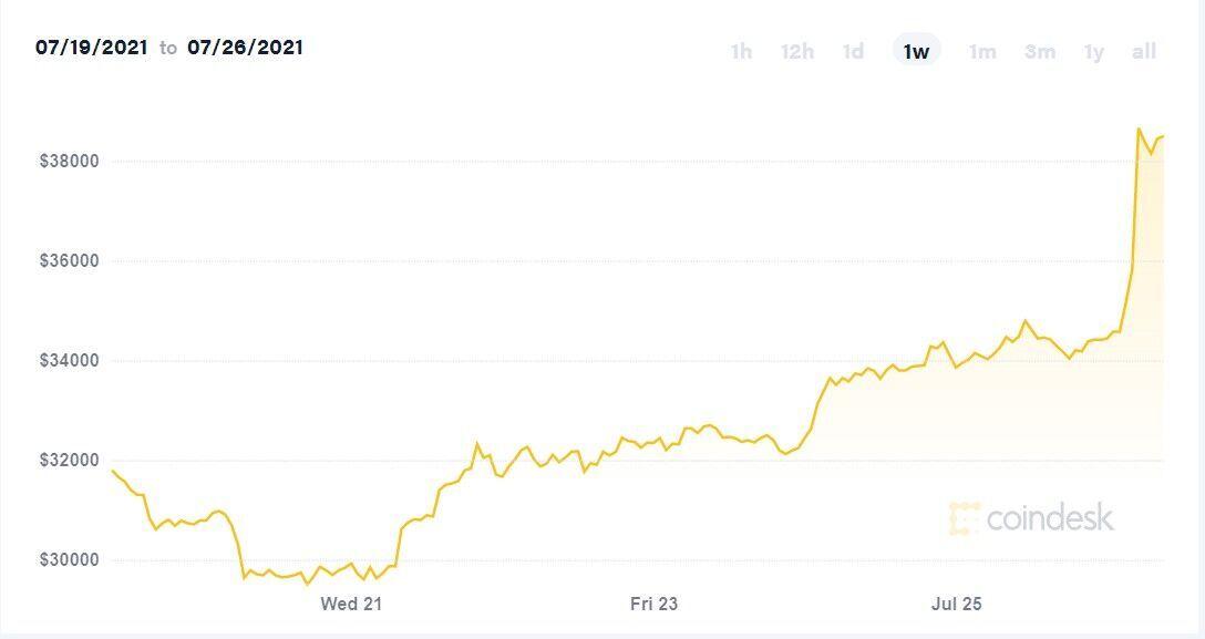 Как изменился курс биткоина