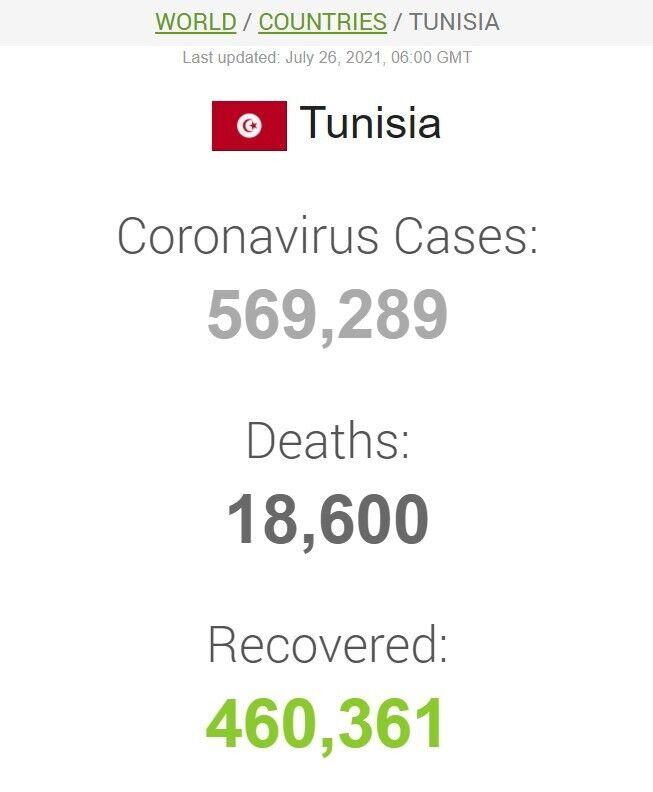 Данные по коронавирусу в Тунисе