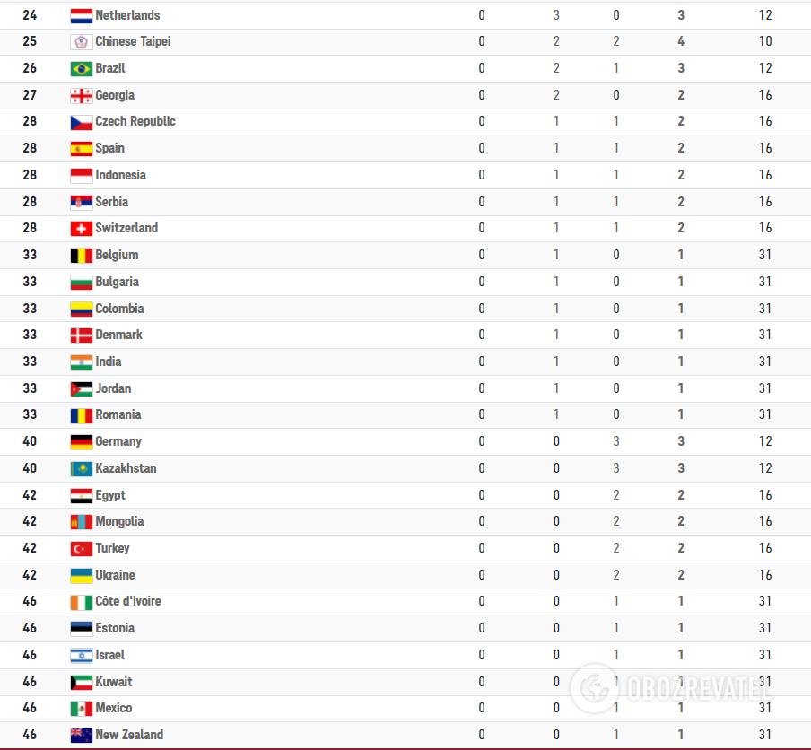 Таблиця медалей на Олімпіади-2020.