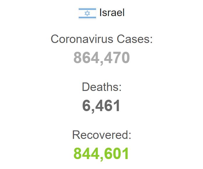 Статистика захворюваності на коронавірус в Ізраїлі.