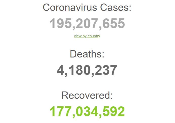 З початку пандемії захворіло 195,2 млн людей.