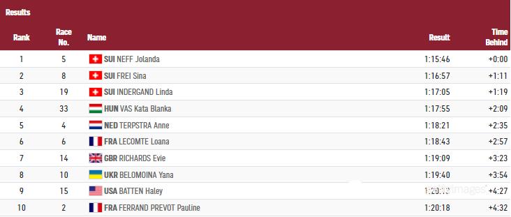 Яна Беломоїна закінчила гонку на восьмій позиції