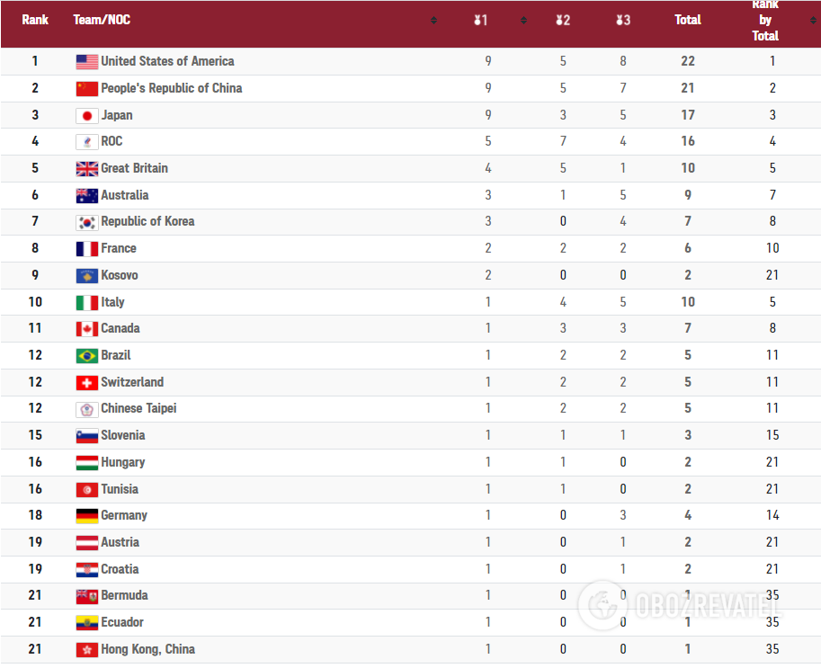Таблиця медалей ОІ-2020.