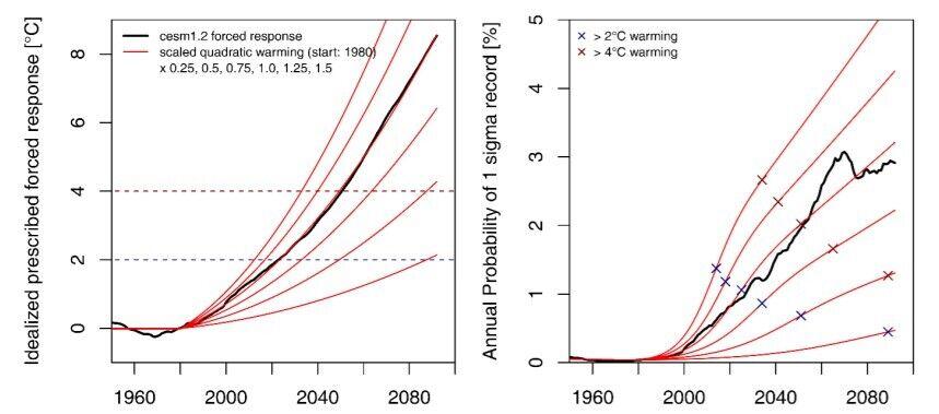 Прогноз относительно измененияй климата
