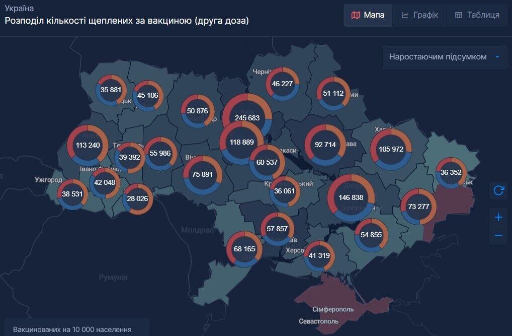 Распределение количества вакцинированных в Украине по вакцине (вторая доза)
