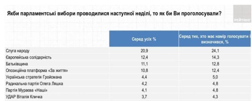 """Останнє дослідження показало, що лідерка """"Батьківщини"""" додала до свого рейтингу 5%"""