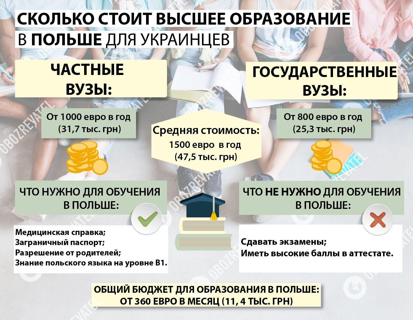 Высшее образование в Польше дешевле получать в государственных вузах