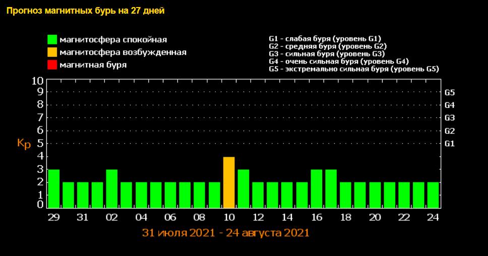 В августе 2021 года Землю накроет череда магнитных бурь