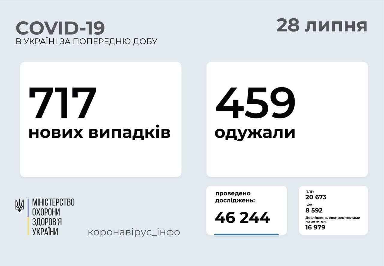 За добу захворіло 717 осіб.