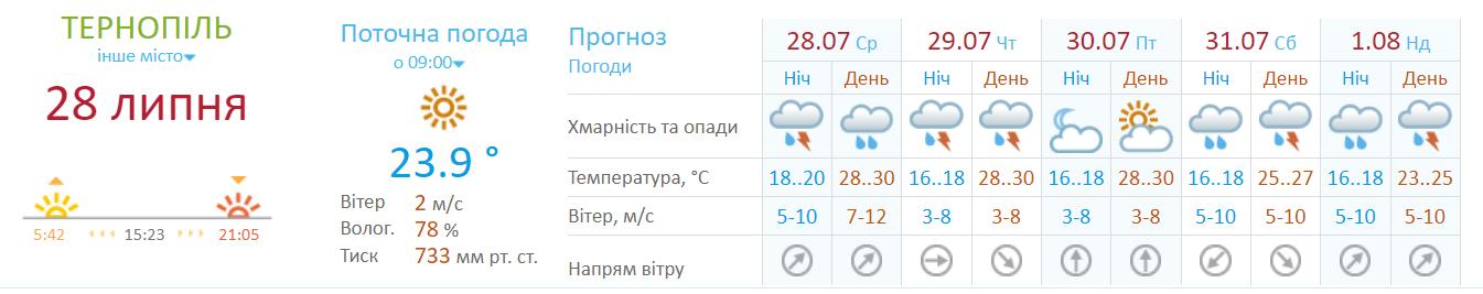 Погода в Тернополе и области до конца недели.