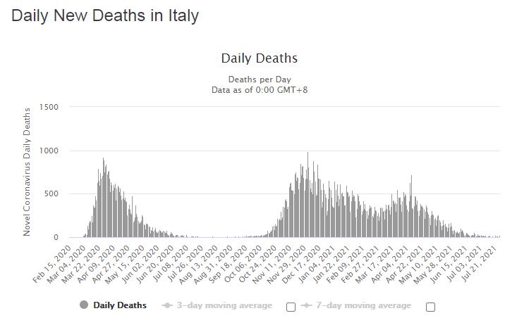 Динамика смертельных случаев