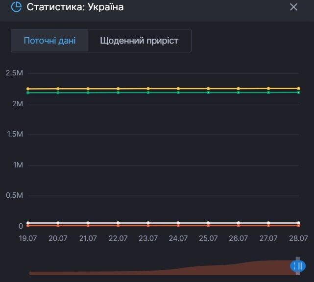 Приріст показників щодо коронавірусу в Україні