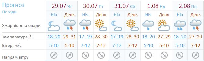 Прогноз погоды по Украине на 5 дней